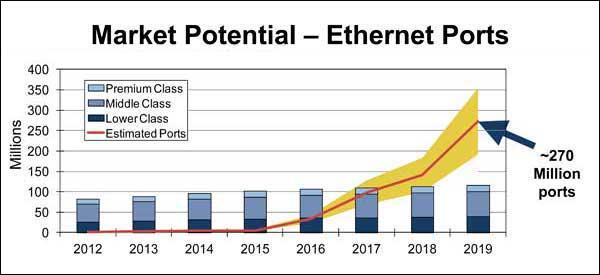 EthernetPorts
