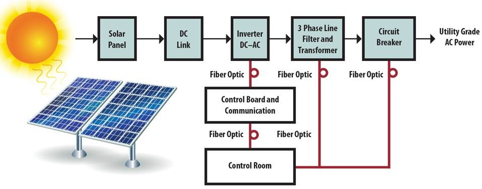Fast Ethernet for Industrial with Gigabit POF | KDPOF