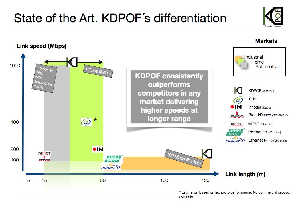 KDPOFPositionV2