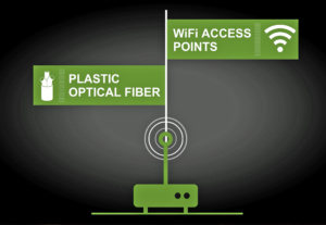With a Plastic Optical Fiber (POF) backbone inside the home with Wi-Fi access points, KDPOF provides end users maximum performance for both wireless and wired connectivity throughout the house.