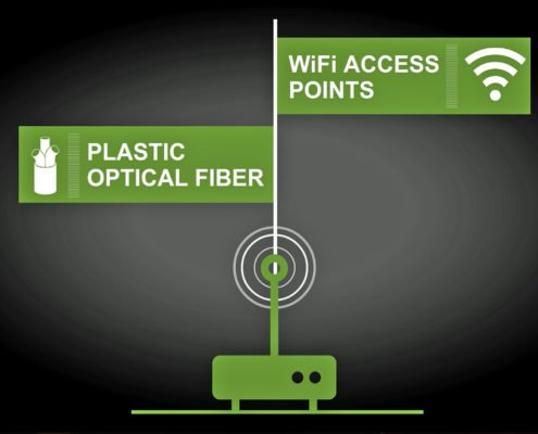 Video: with a POF backbone inside the home with Wi-Fi access points, KDPOF provides maximum performance for both wireless and wired connectivity throughout the house.