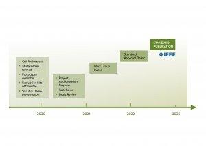 IEEE 802.3 Automotive Optical Multi-Gigabit Standard