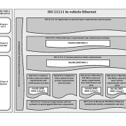 In-vehicle Ethernet document reference according to the OSI model (Copyright: ISO)