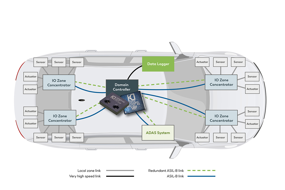 Efficient optical technology from KDPOF for safe backbone in vehicles