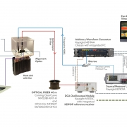 Demo setup of the optical multi-gigabit system solution from KDPOF for in-vehicle connectivity